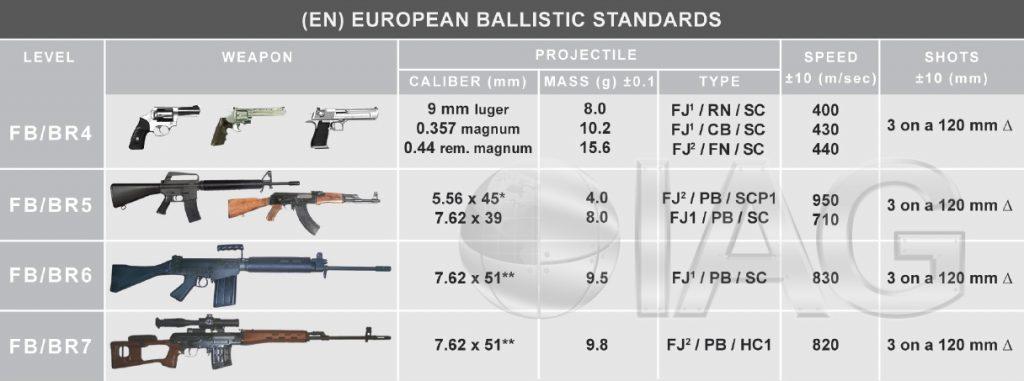 International Armored Group - Ballistic Standards